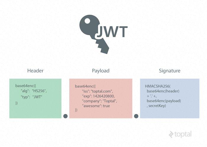 JWT-subdivision